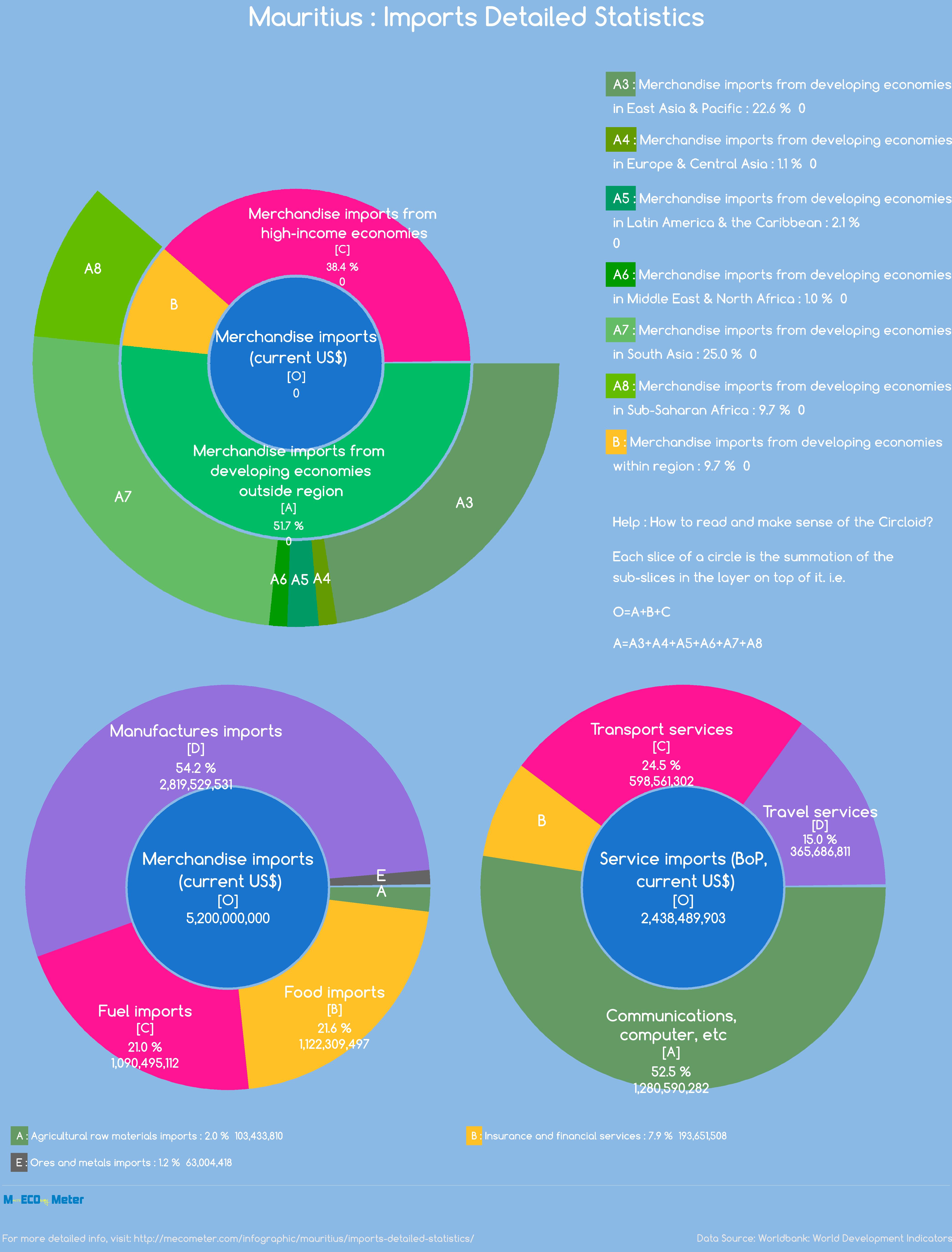 Mauritius : Imports Detailed Statistics