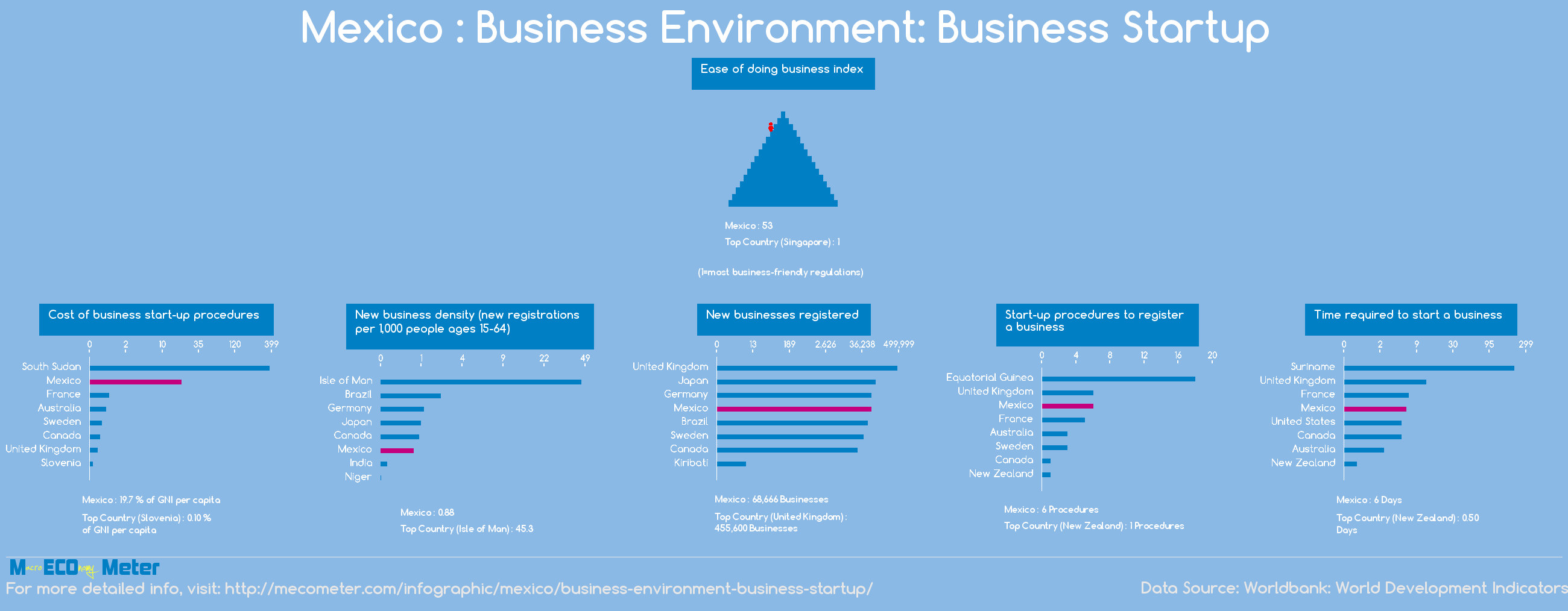 Mexico : Business Environment: Business Startup