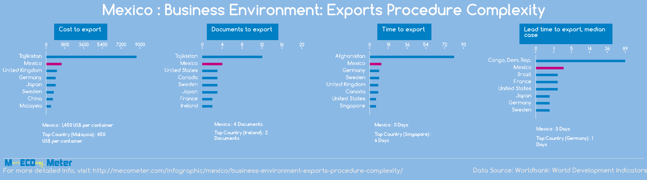 Mexico : Business Environment: Exports Procedure Complexity