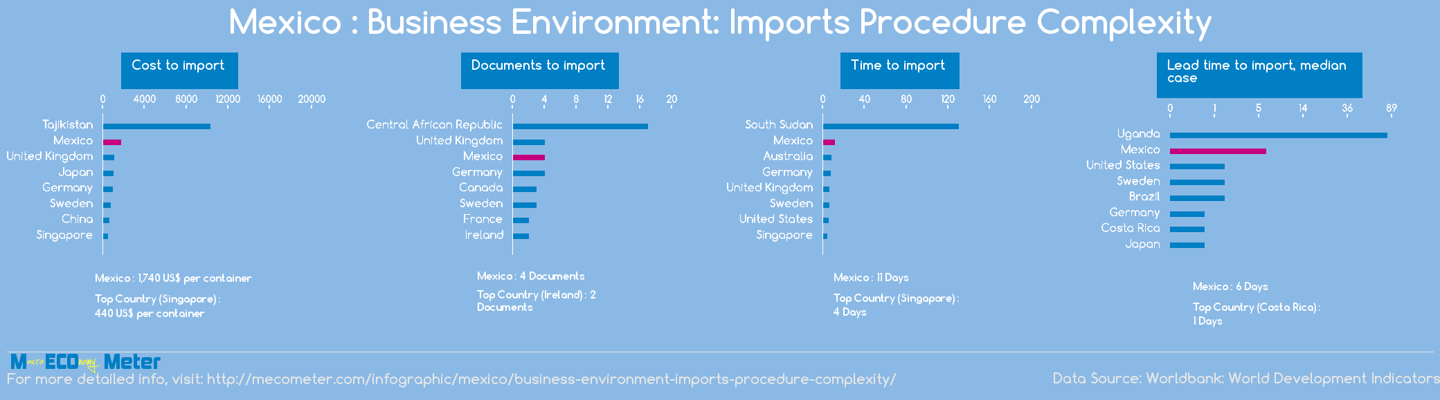 Mexico : Business Environment: Imports Procedure Complexity