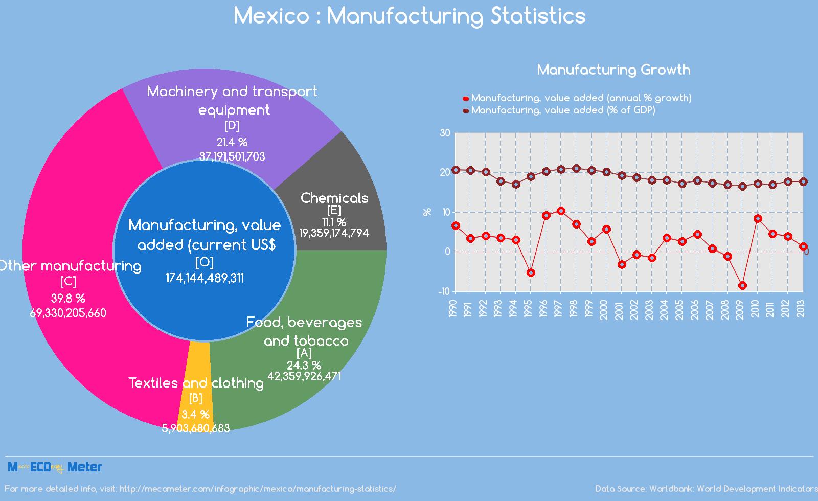 Mexico : Manufacturing Statistics