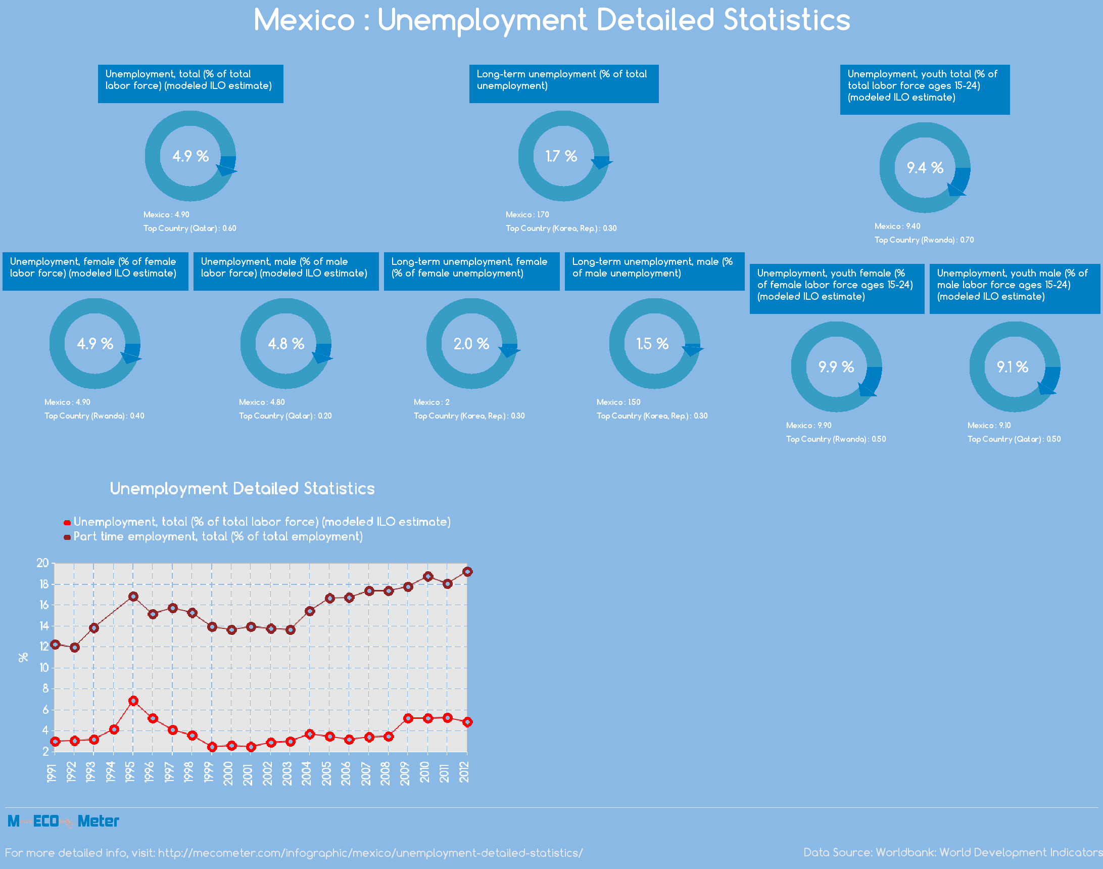 Mexico : Unemployment Detailed Statistics