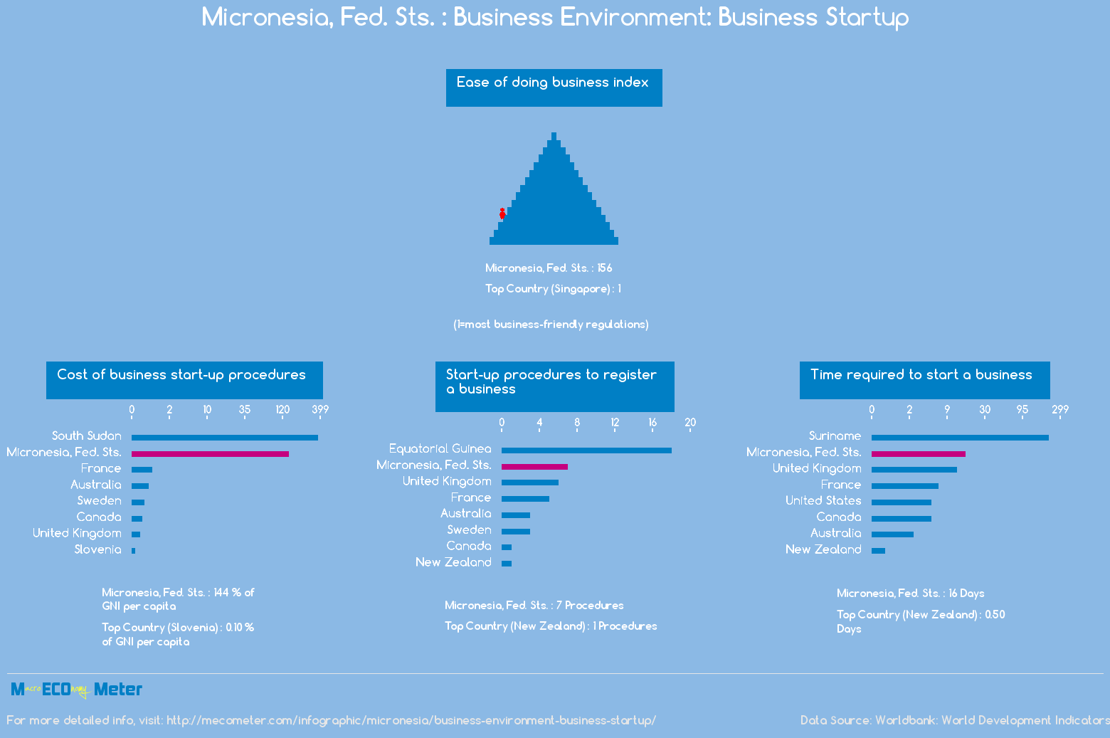 Micronesia, Fed. Sts. : Business Environment: Business Startup