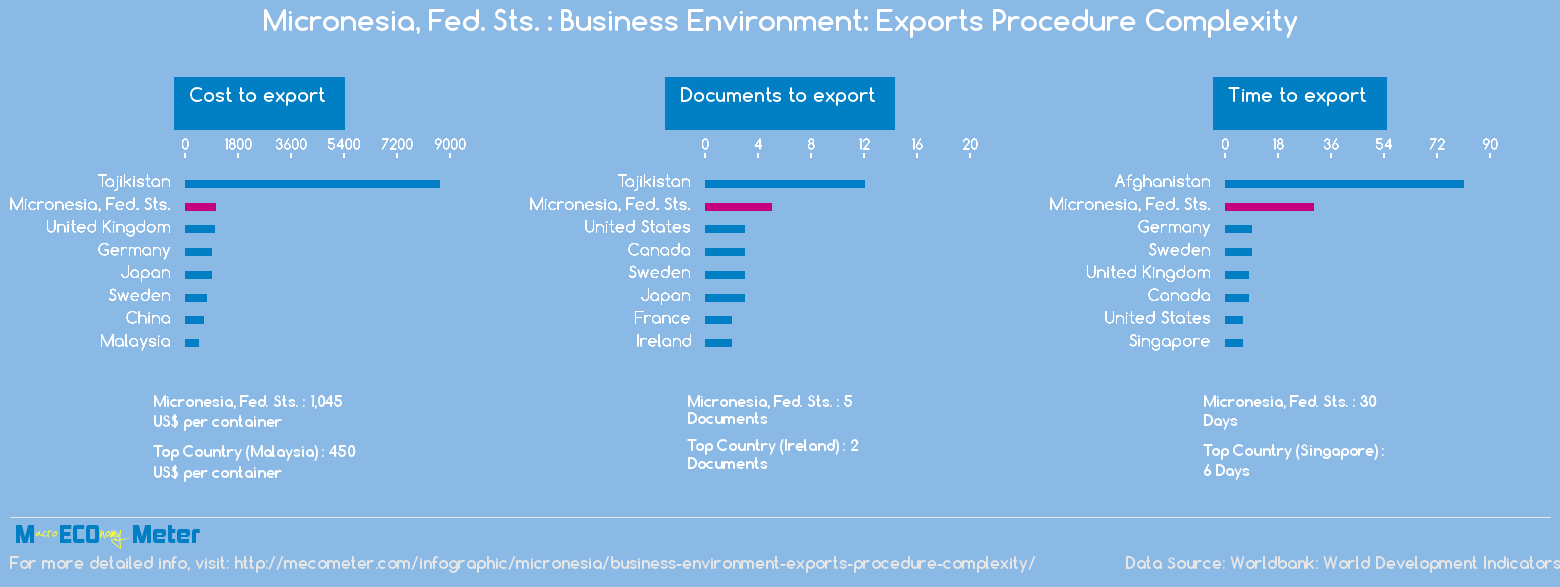 Micronesia, Fed. Sts. : Business Environment: Exports Procedure Complexity