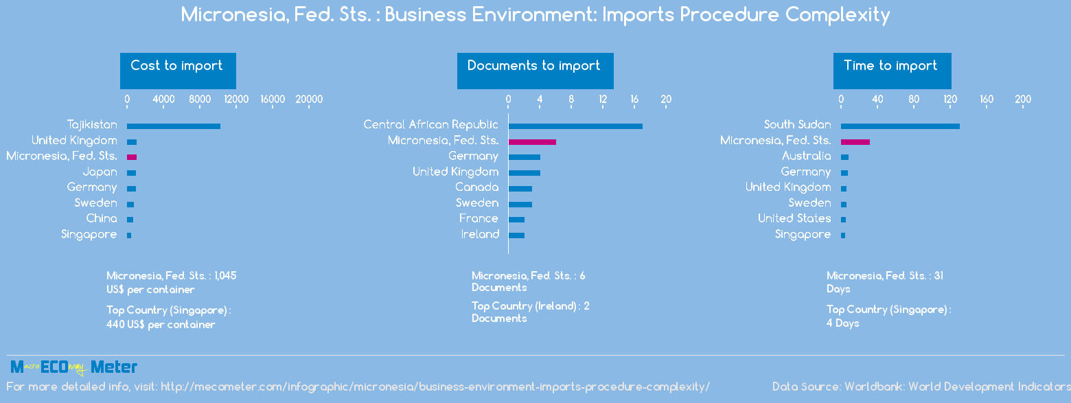 Micronesia, Fed. Sts. : Business Environment: Imports Procedure Complexity