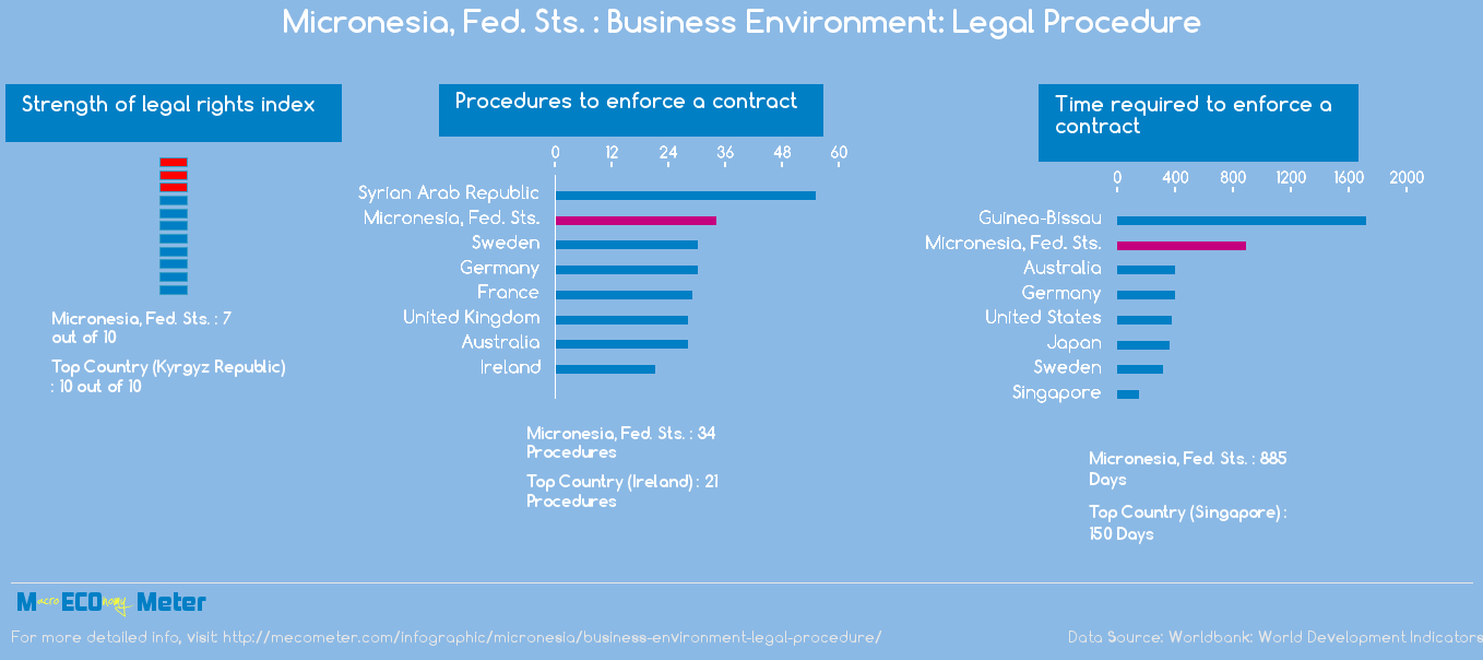 Micronesia, Fed. Sts. : Business Environment: Legal Procedure