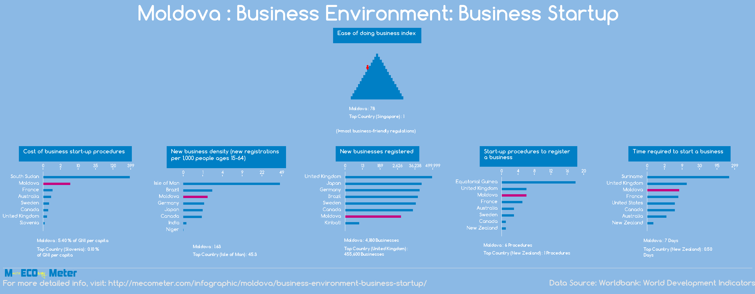 Moldova : Business Environment: Business Startup