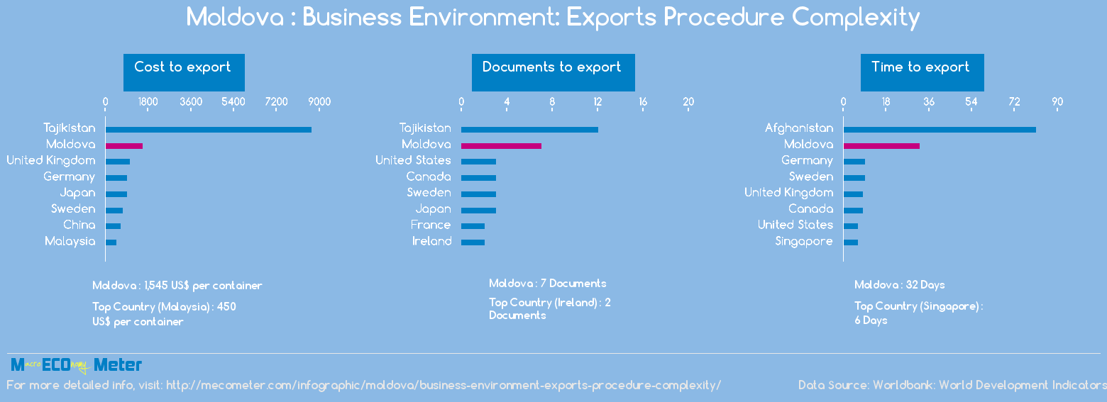 Moldova : Business Environment: Exports Procedure Complexity
