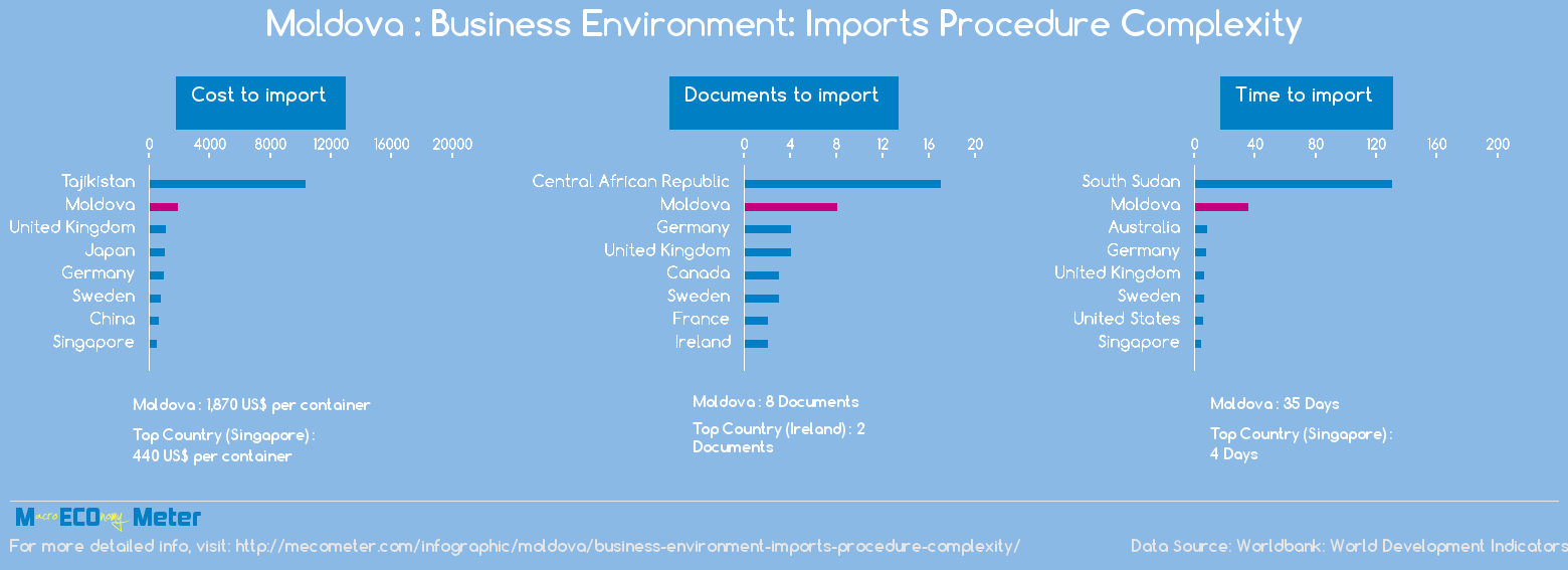 Moldova : Business Environment: Imports Procedure Complexity