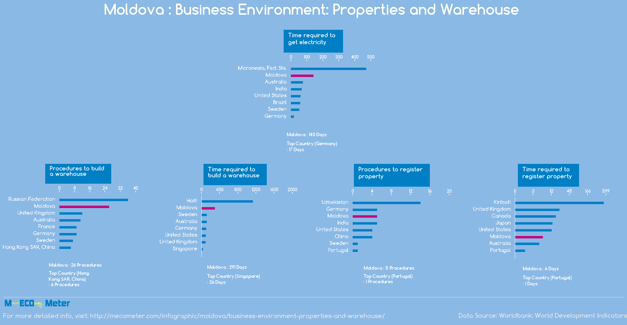 Moldova : Business Environment: Properties and Warehouse