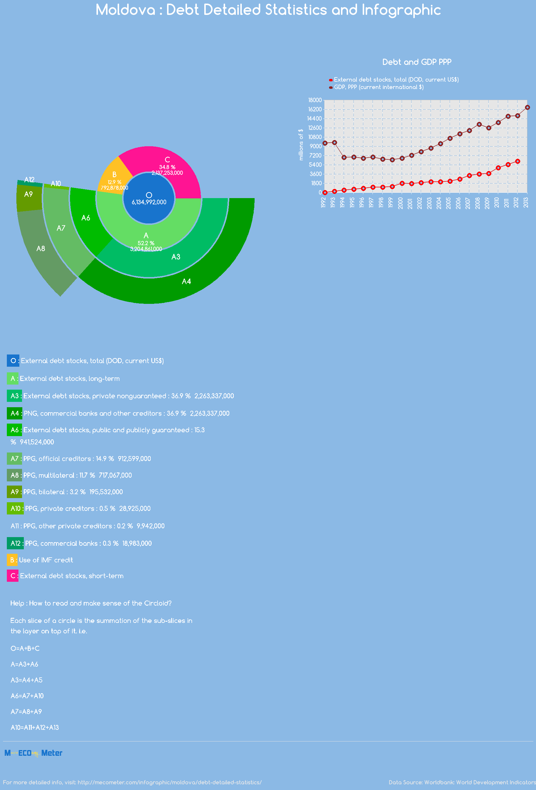 Moldova : Debt Detailed Statistics and Infographic
