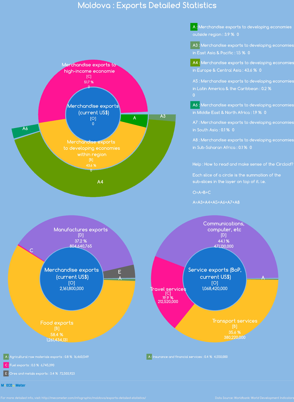 Moldova : Exports Detailed Statistics