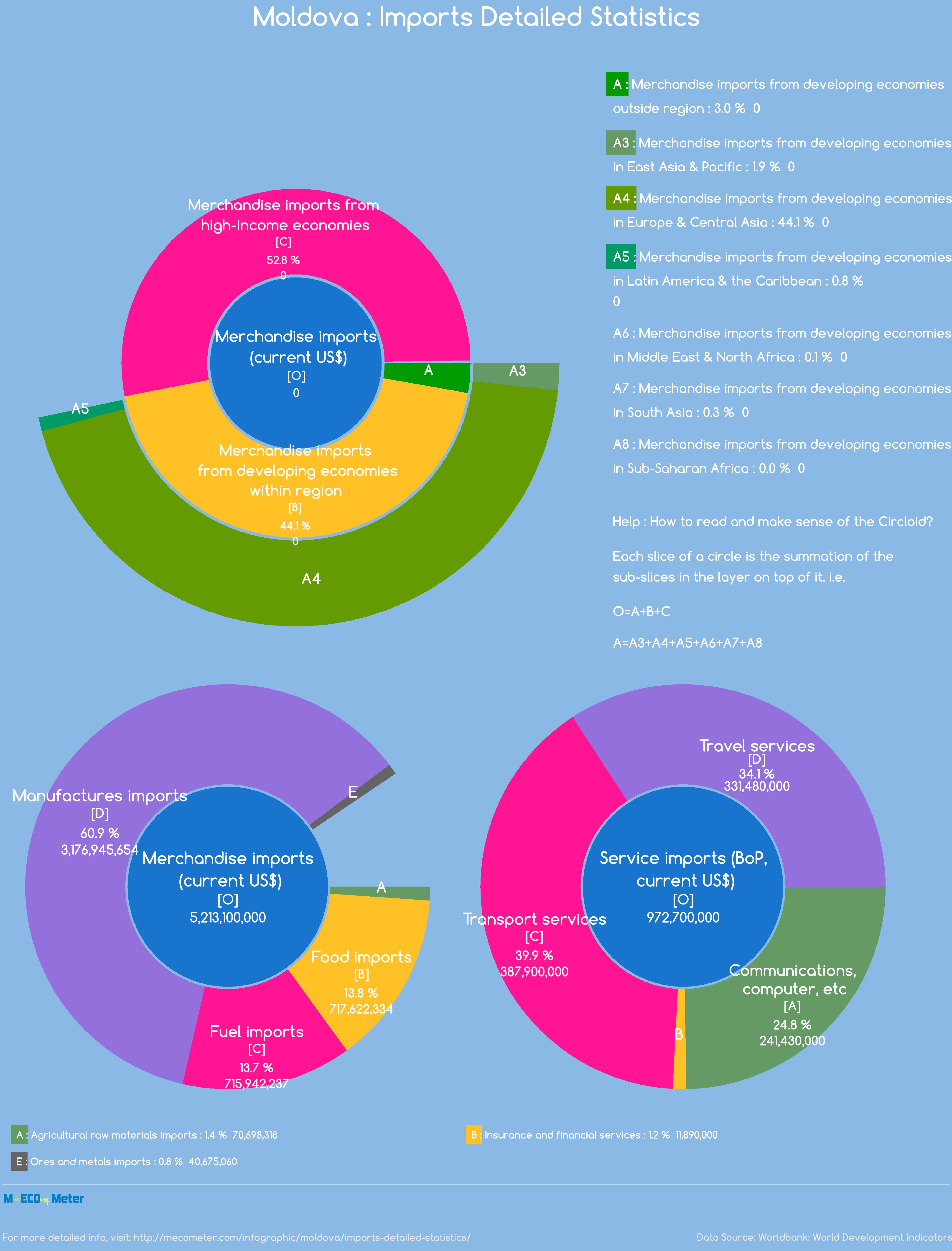 Moldova : Imports Detailed Statistics