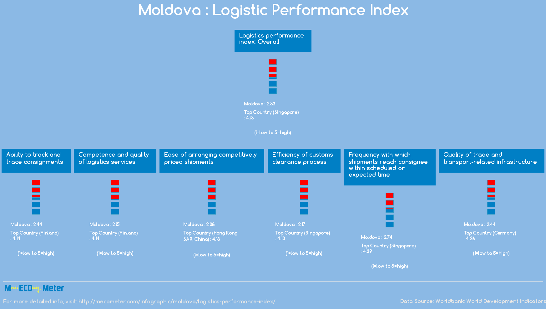 Moldova : Logistic Performance Index