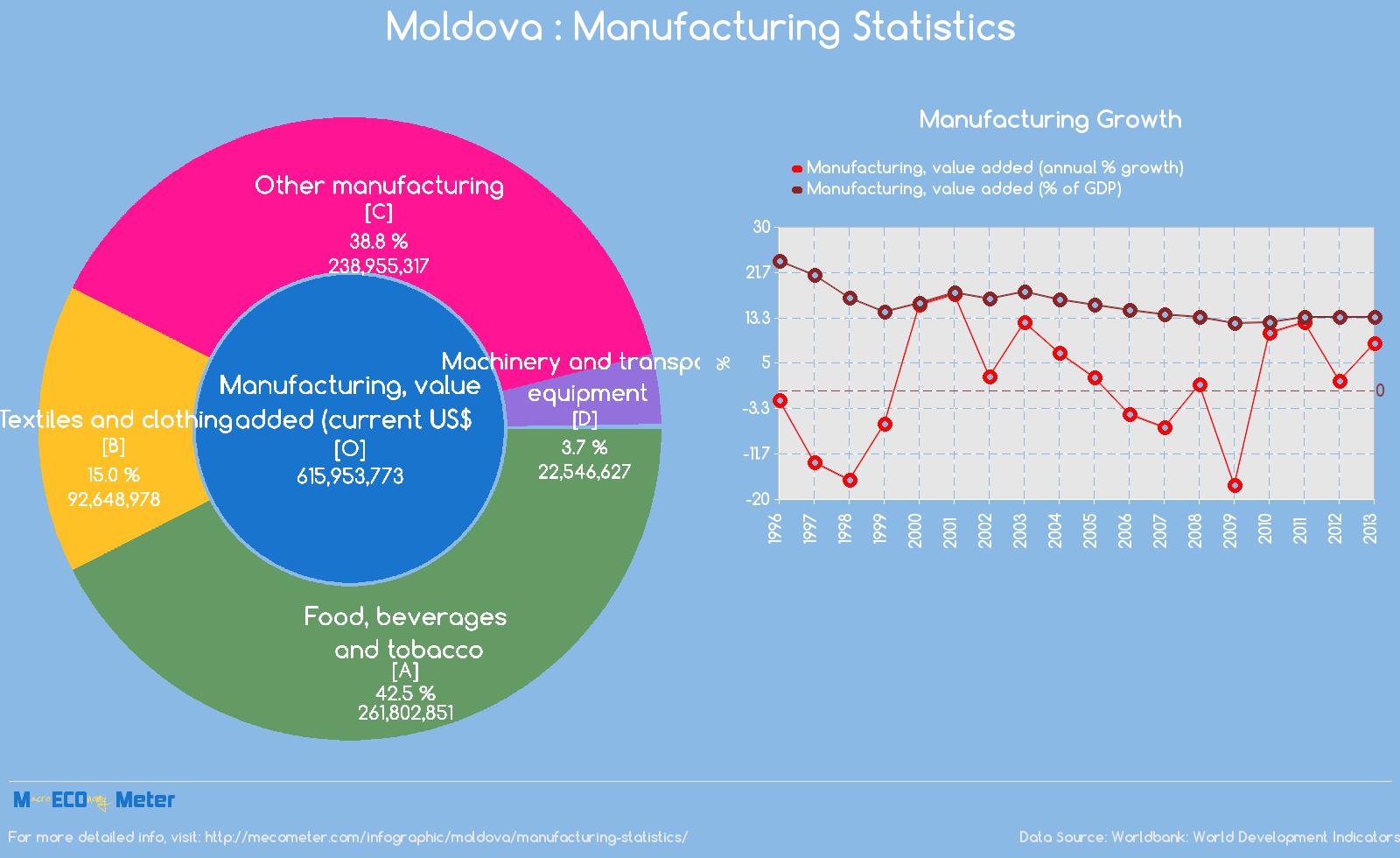 Moldova : Manufacturing Statistics