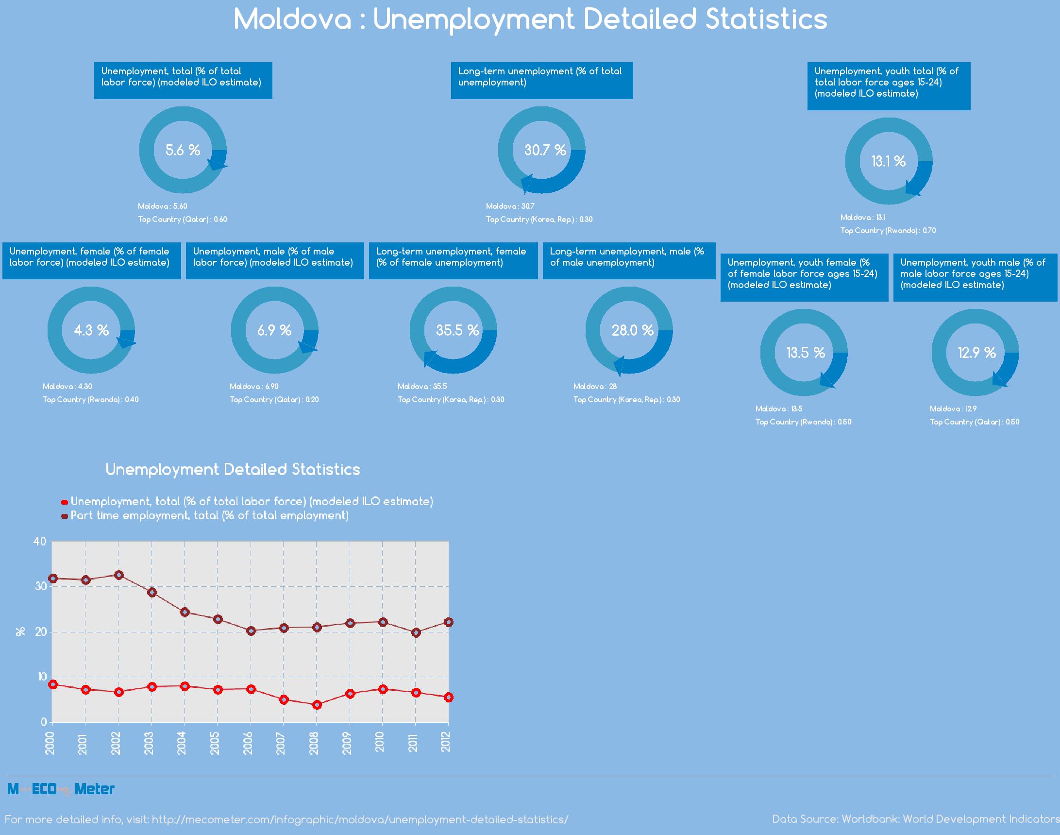 Moldova : Unemployment Detailed Statistics