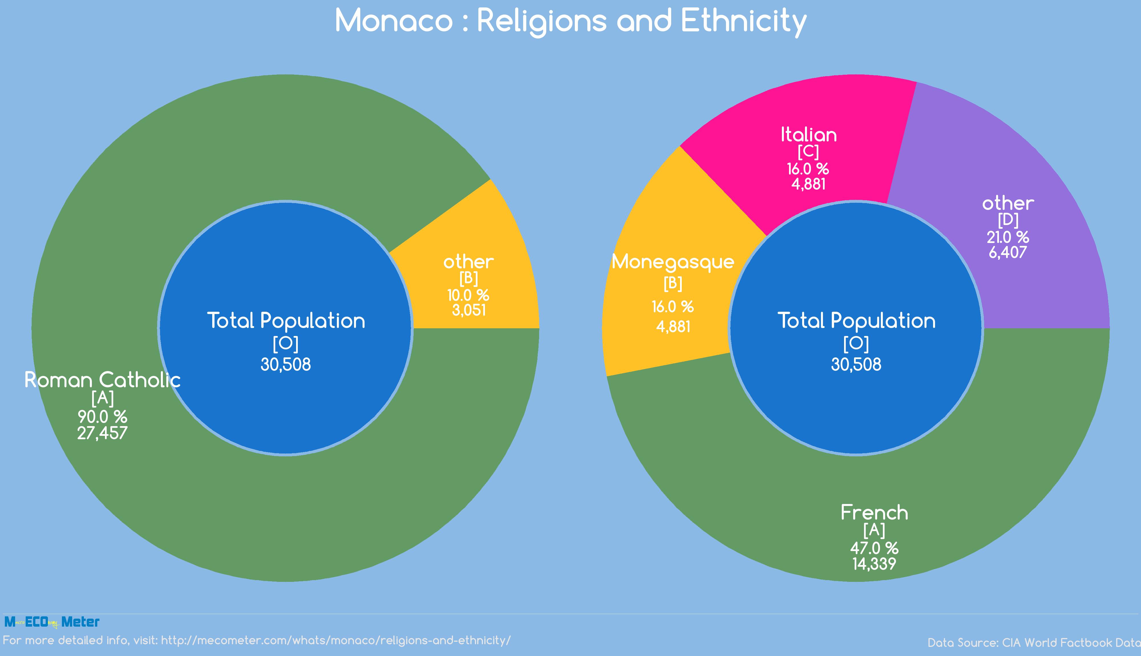 Monaco : Religions and Ethnicity