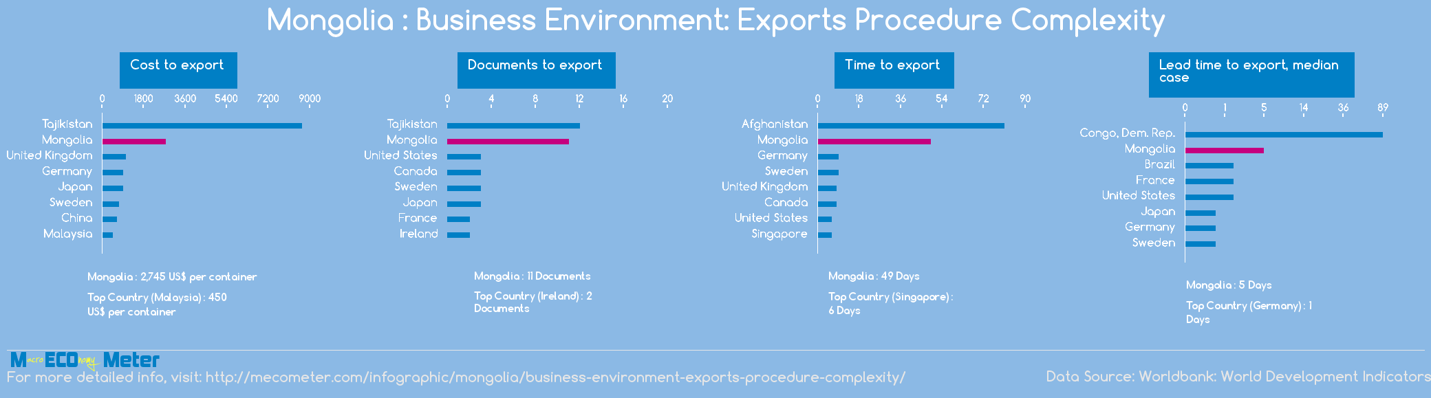 Mongolia : Business Environment: Exports Procedure Complexity