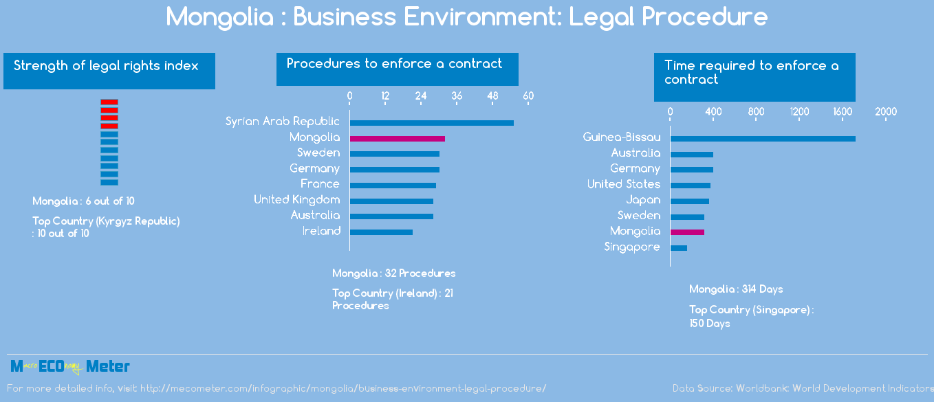 Mongolia : Business Environment: Legal Procedure