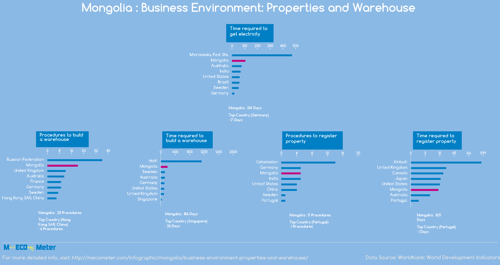Mongolia : Business Environment: Properties and Warehouse
