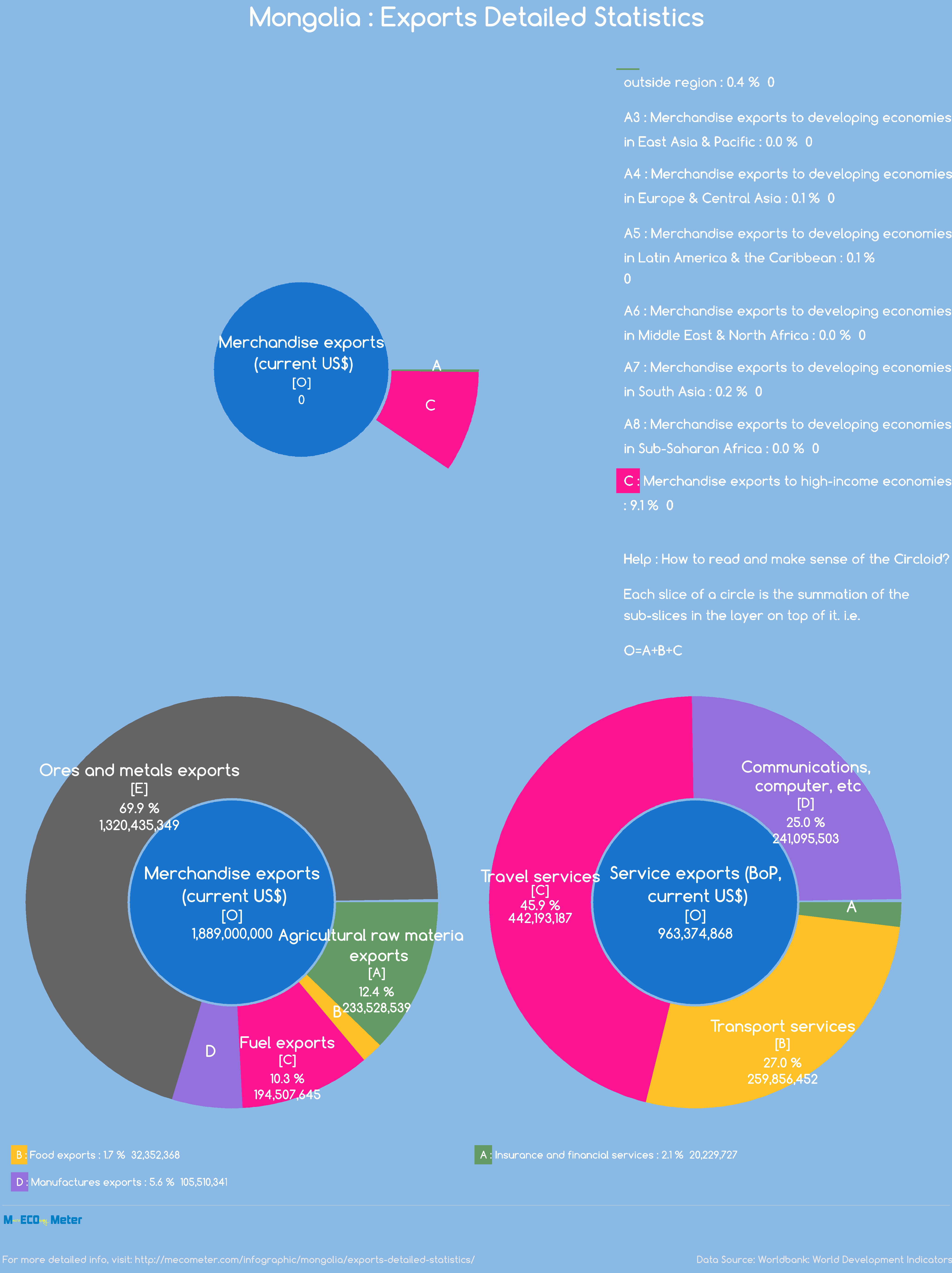 Mongolia : Exports Detailed Statistics