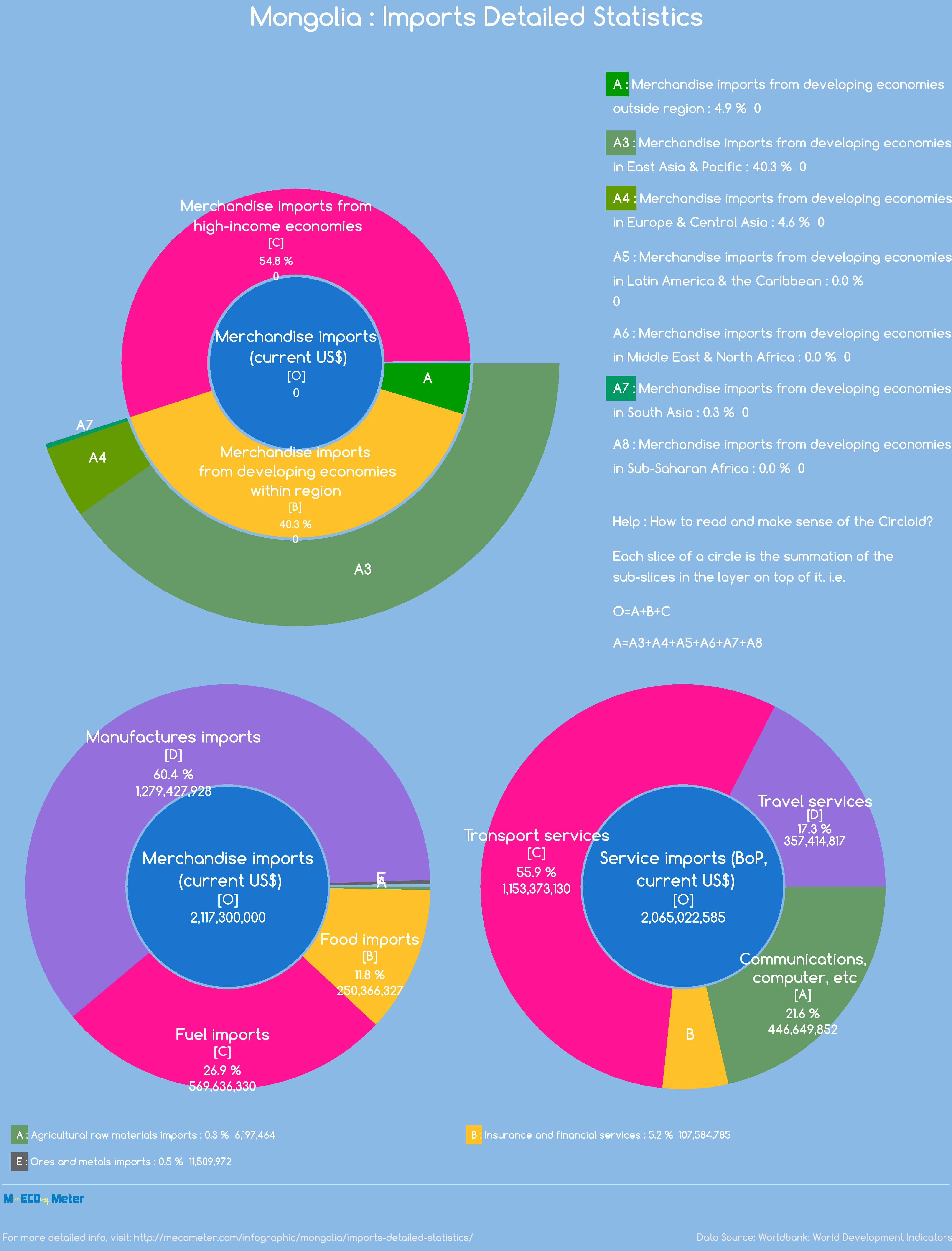 Mongolia : Imports Detailed Statistics
