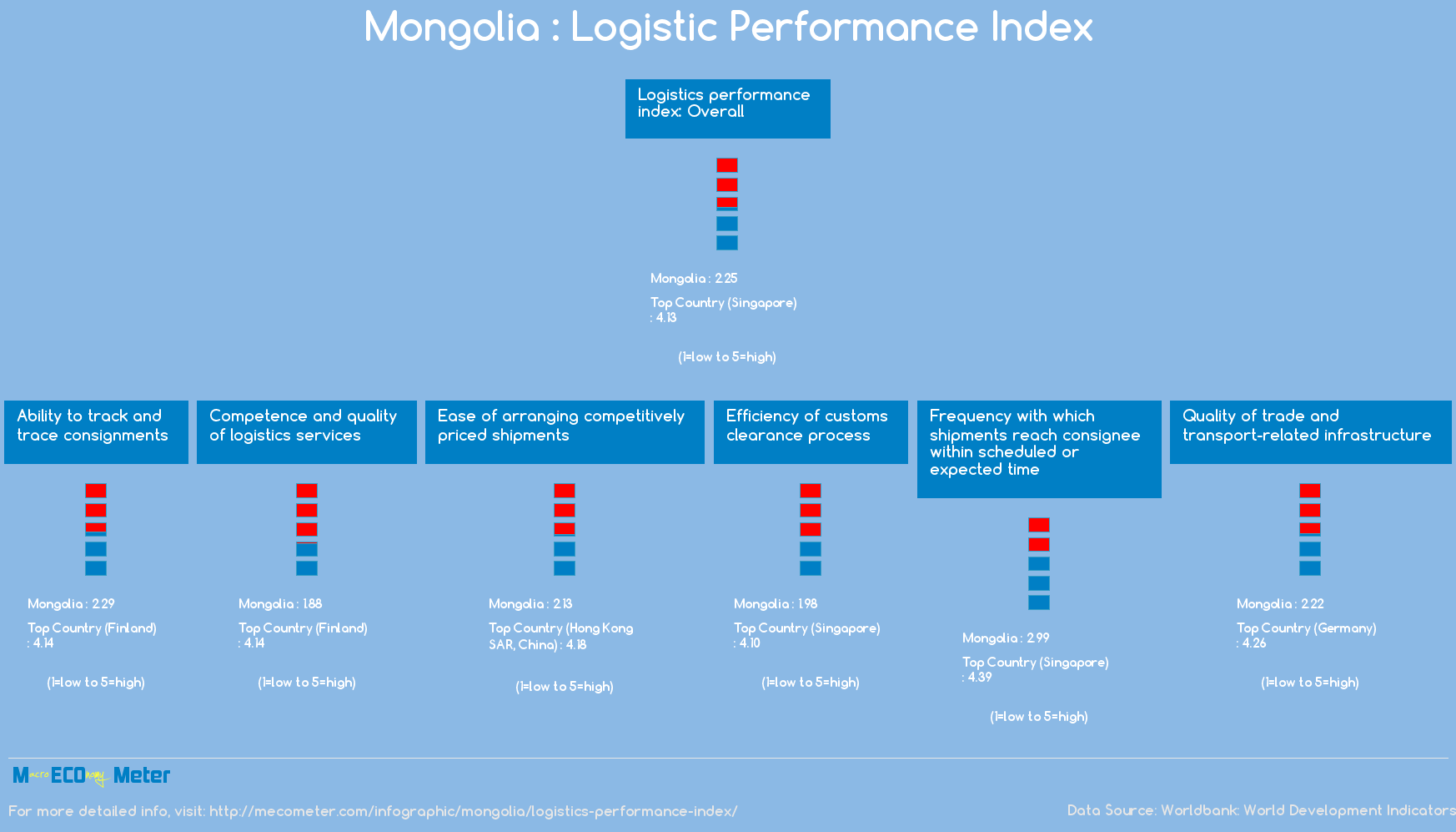 Mongolia : Logistic Performance Index