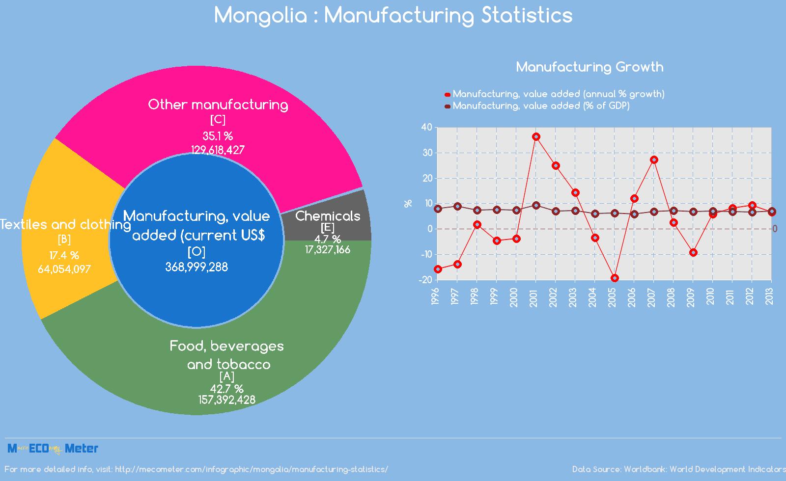 Mongolia : Manufacturing Statistics
