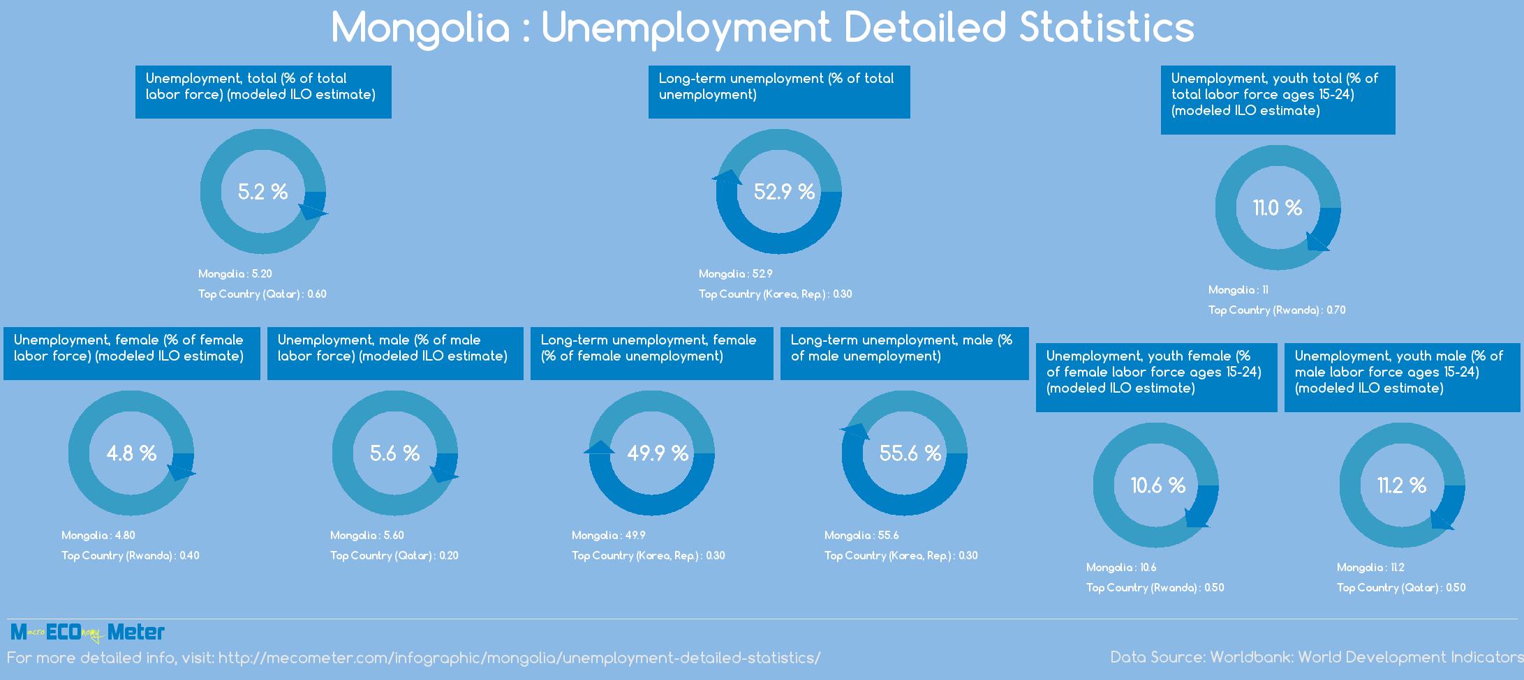 Mongolia : Unemployment Detailed Statistics