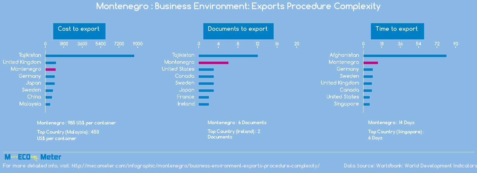 Montenegro : Business Environment: Exports Procedure Complexity