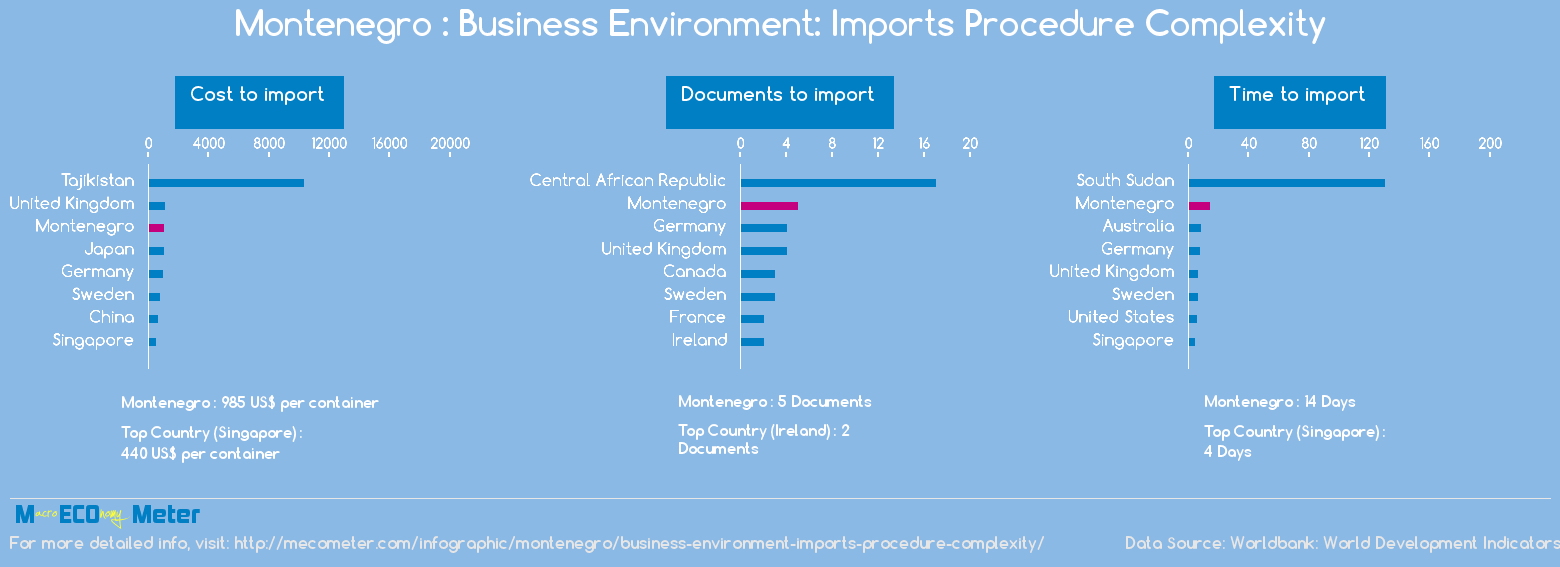 Montenegro : Business Environment: Imports Procedure Complexity