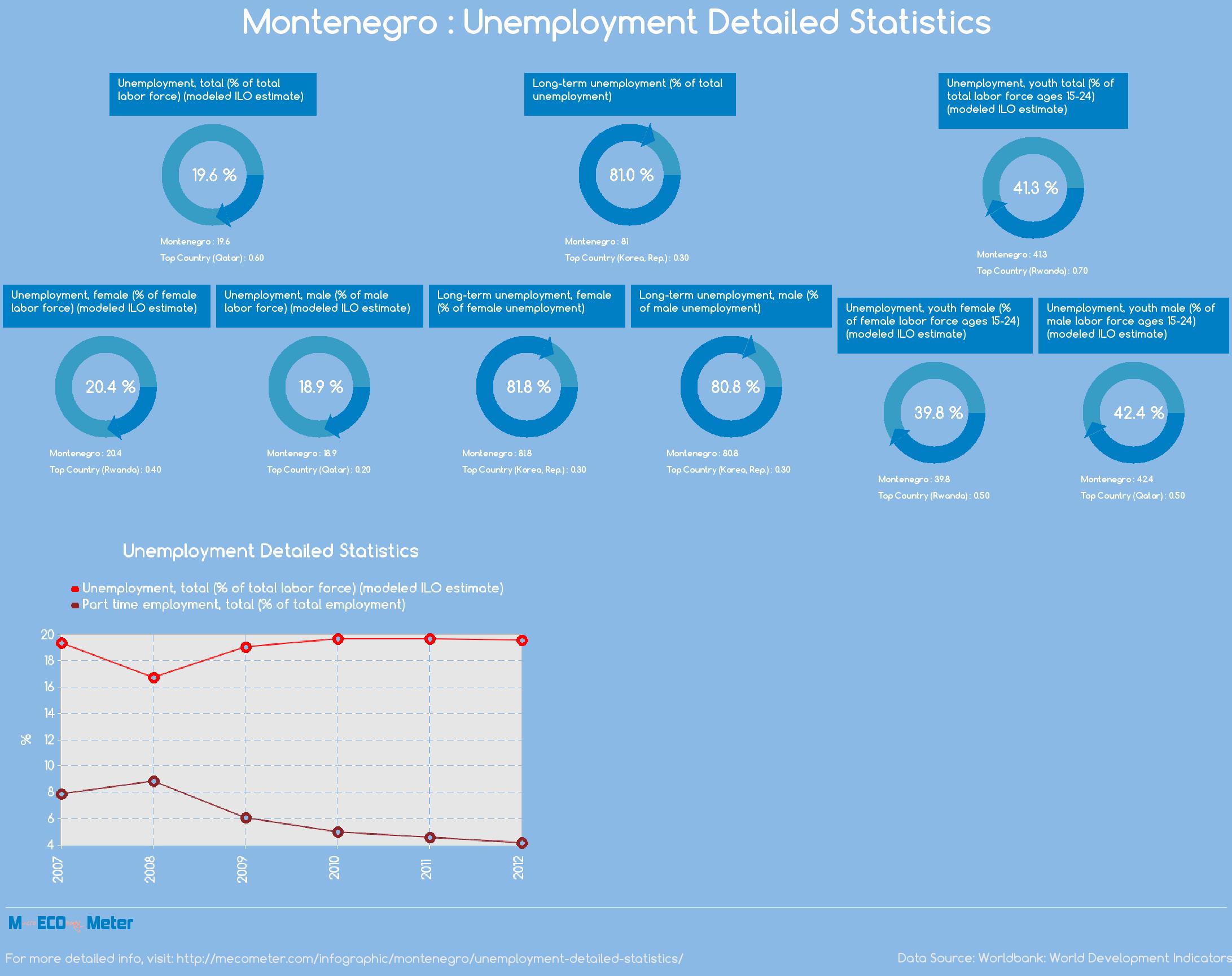 Montenegro : Unemployment Detailed Statistics