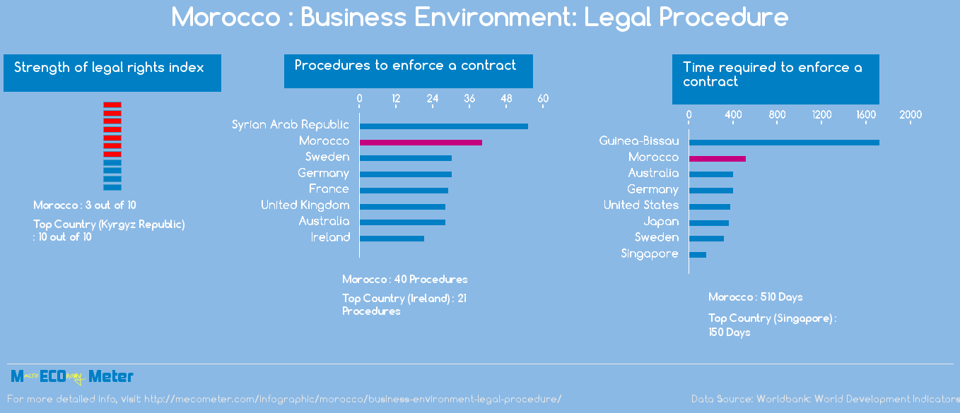 Morocco : Business Environment: Legal Procedure