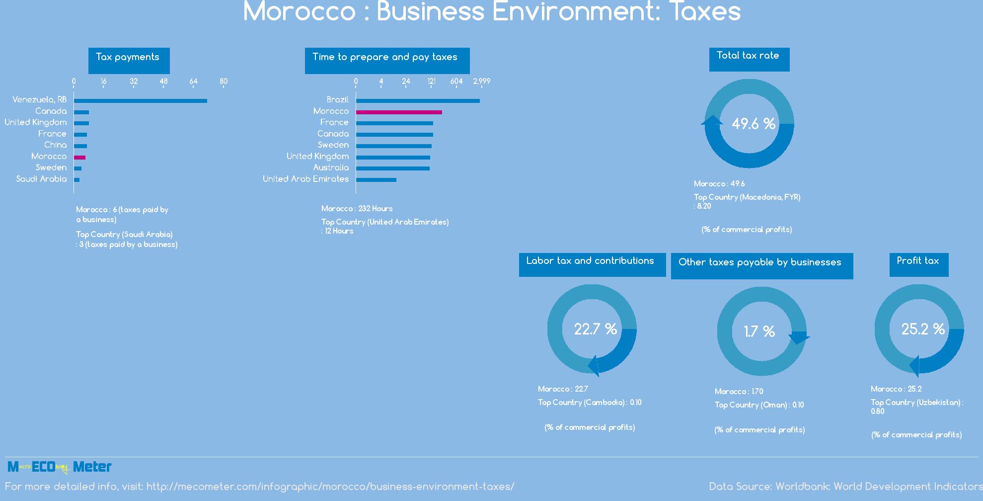 Morocco : Business Environment: Taxes