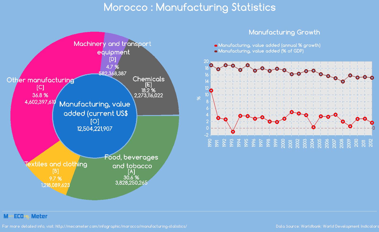 Morocco : Manufacturing Statistics