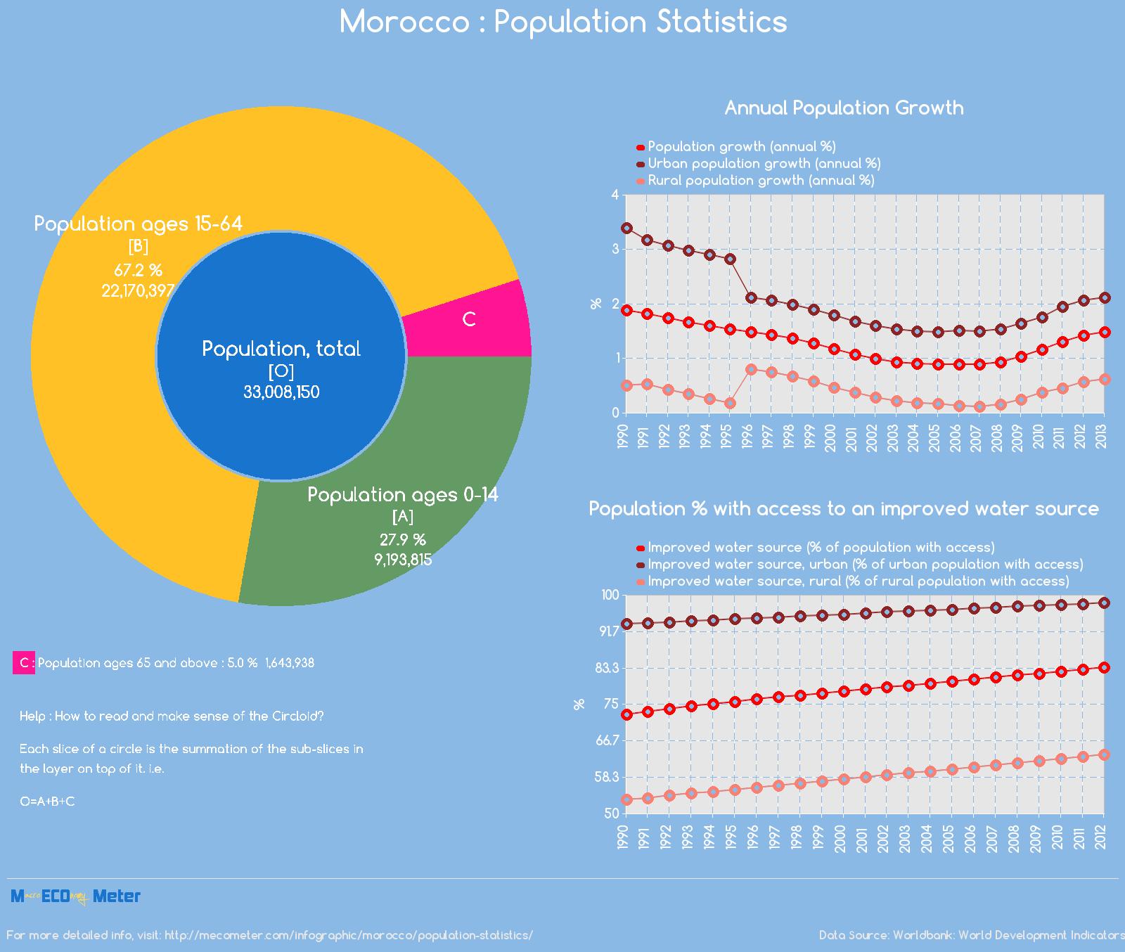 Morocco : Population Statistics