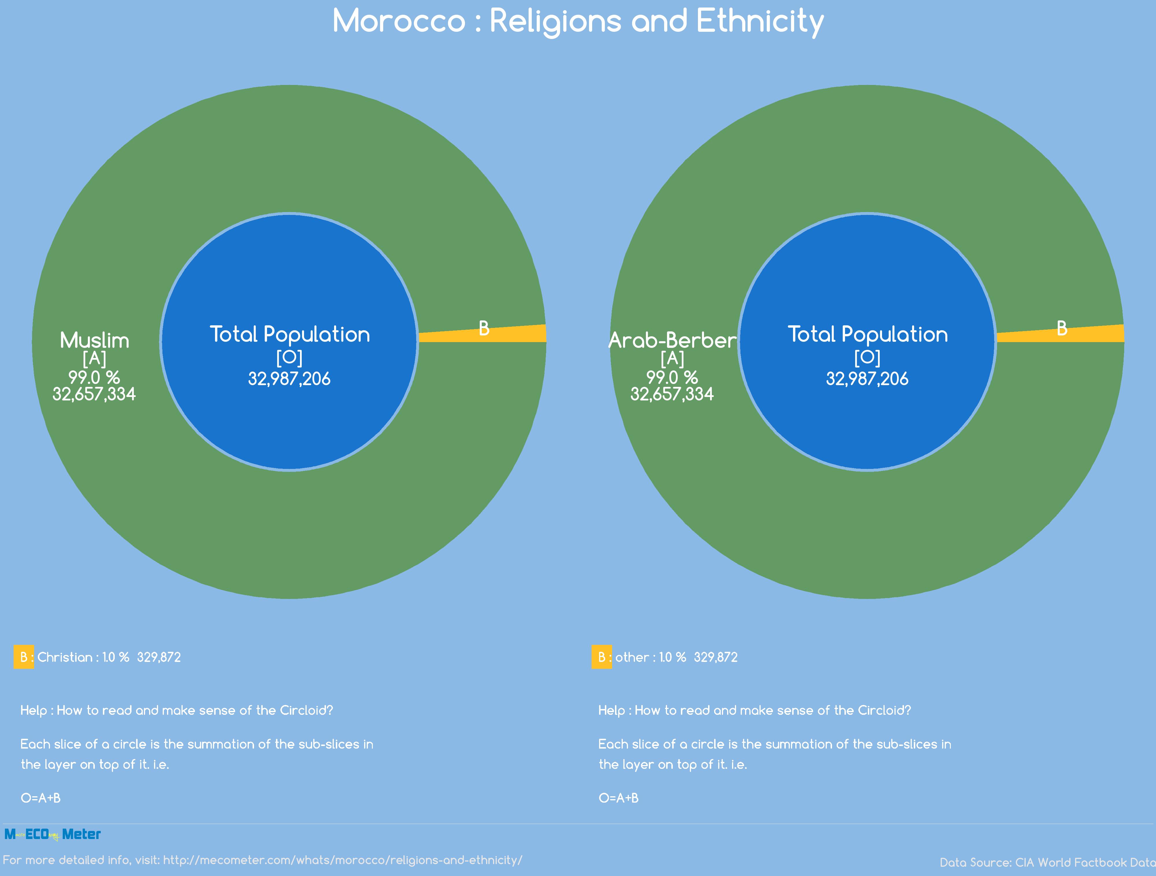 Morocco : Religions and Ethnicity