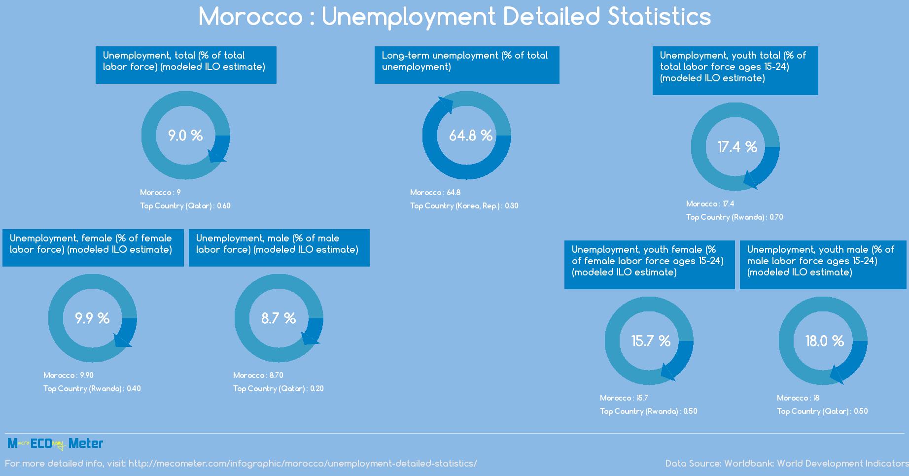 Morocco : Unemployment Detailed Statistics
