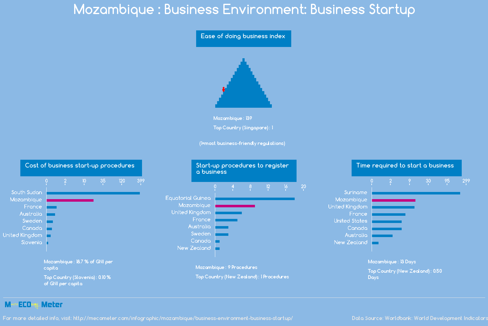 Mozambique : Business Environment: Business Startup