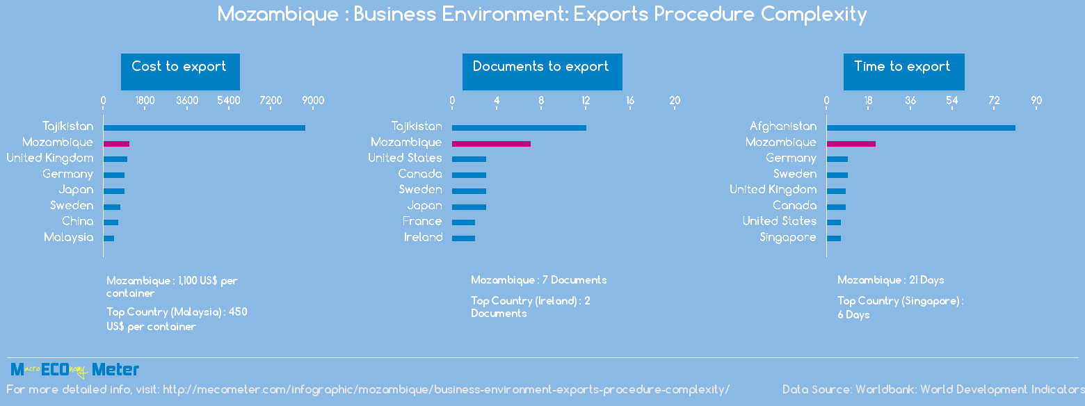 Mozambique : Business Environment: Exports Procedure Complexity