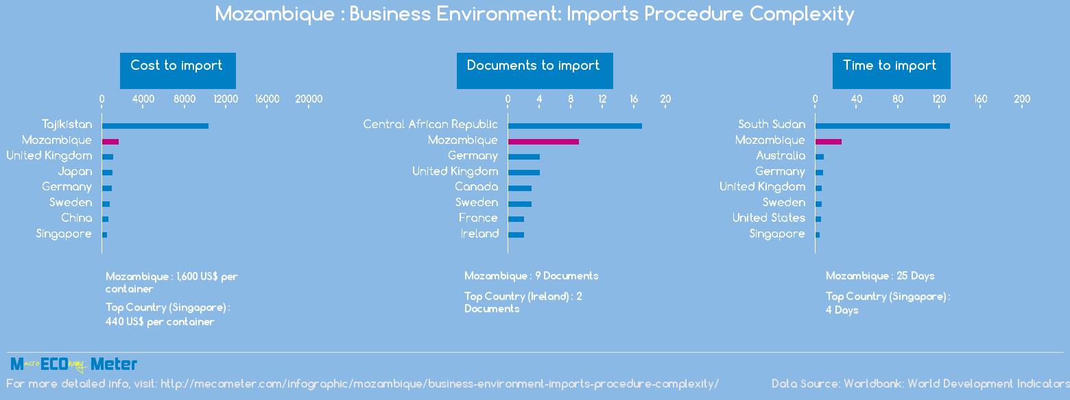 Mozambique : Business Environment: Imports Procedure Complexity