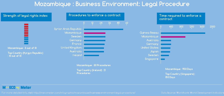 Mozambique : Business Environment: Legal Procedure