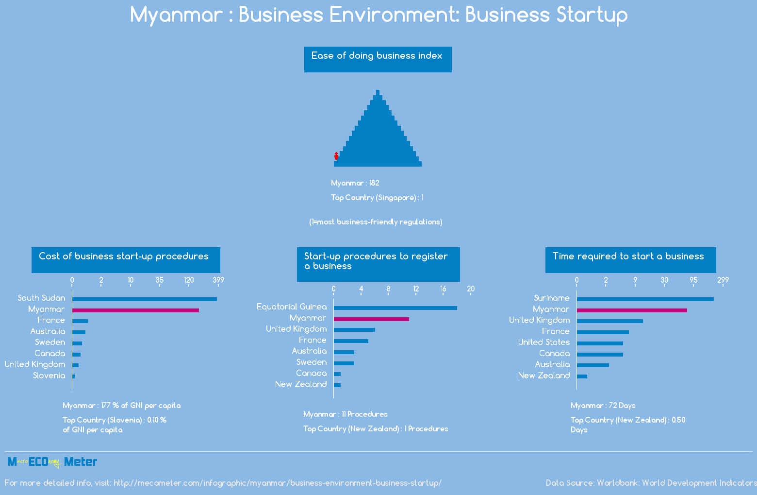 Myanmar : Business Environment: Business Startup