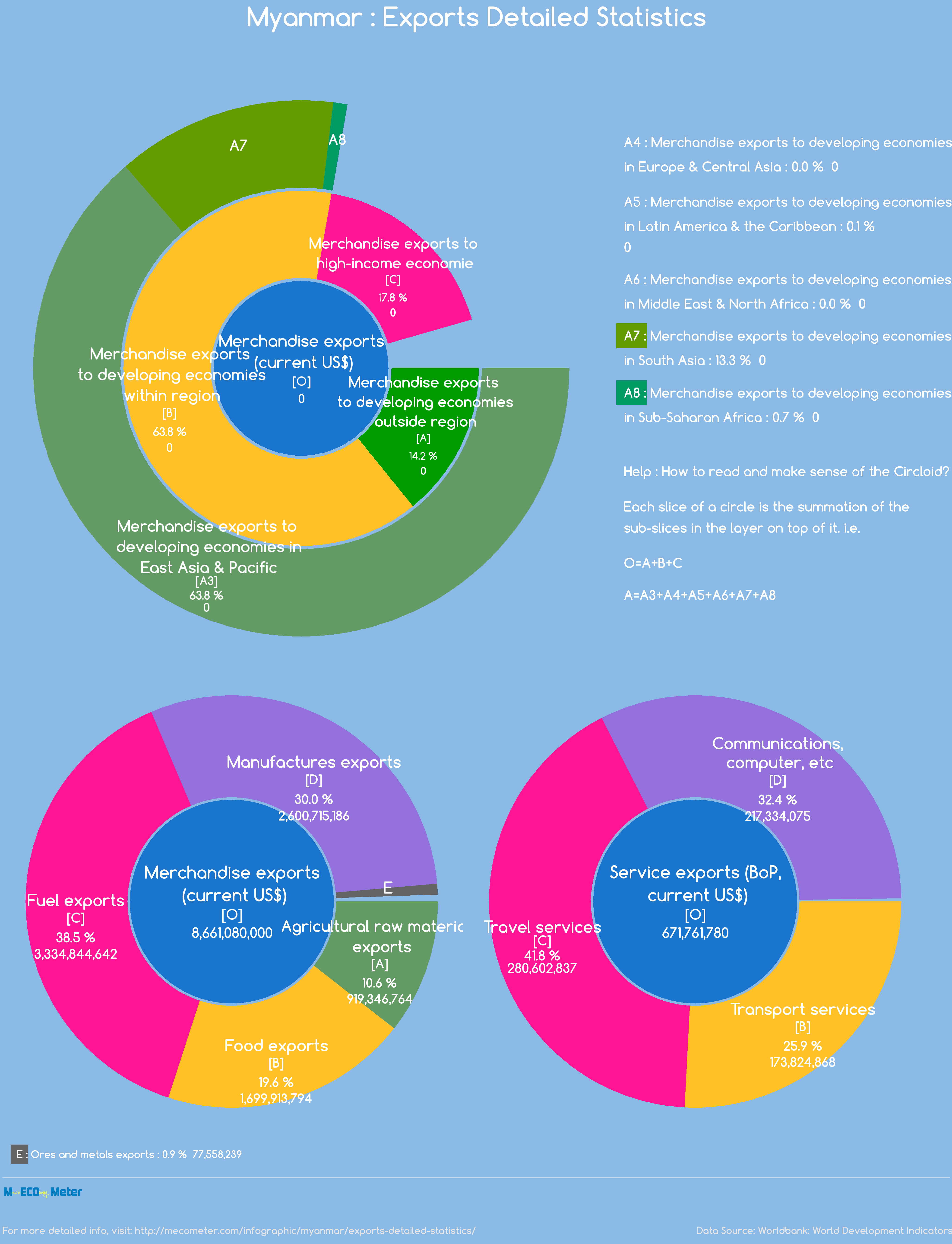 Myanmar : Exports Detailed Statistics