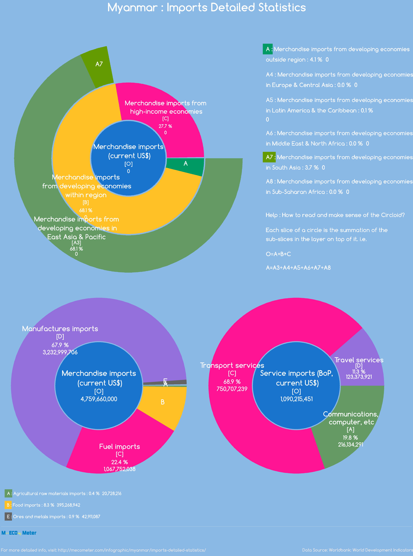 Imports - Myanmar