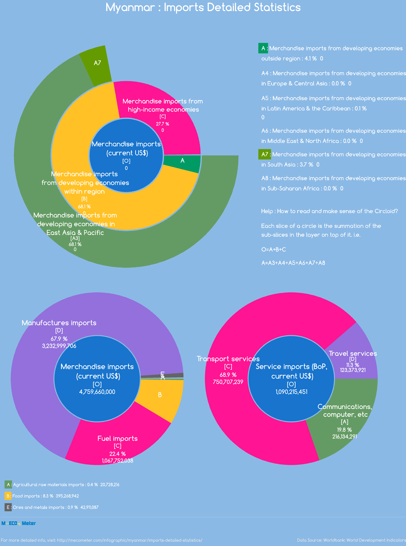 Myanmar : Imports Detailed Statistics