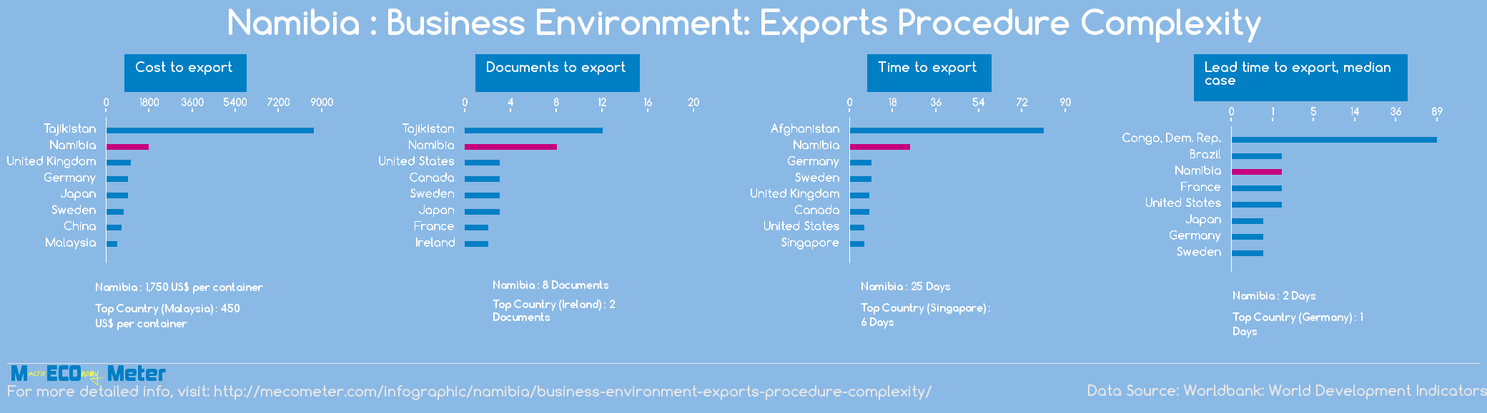 Namibia : Business Environment: Exports Procedure Complexity