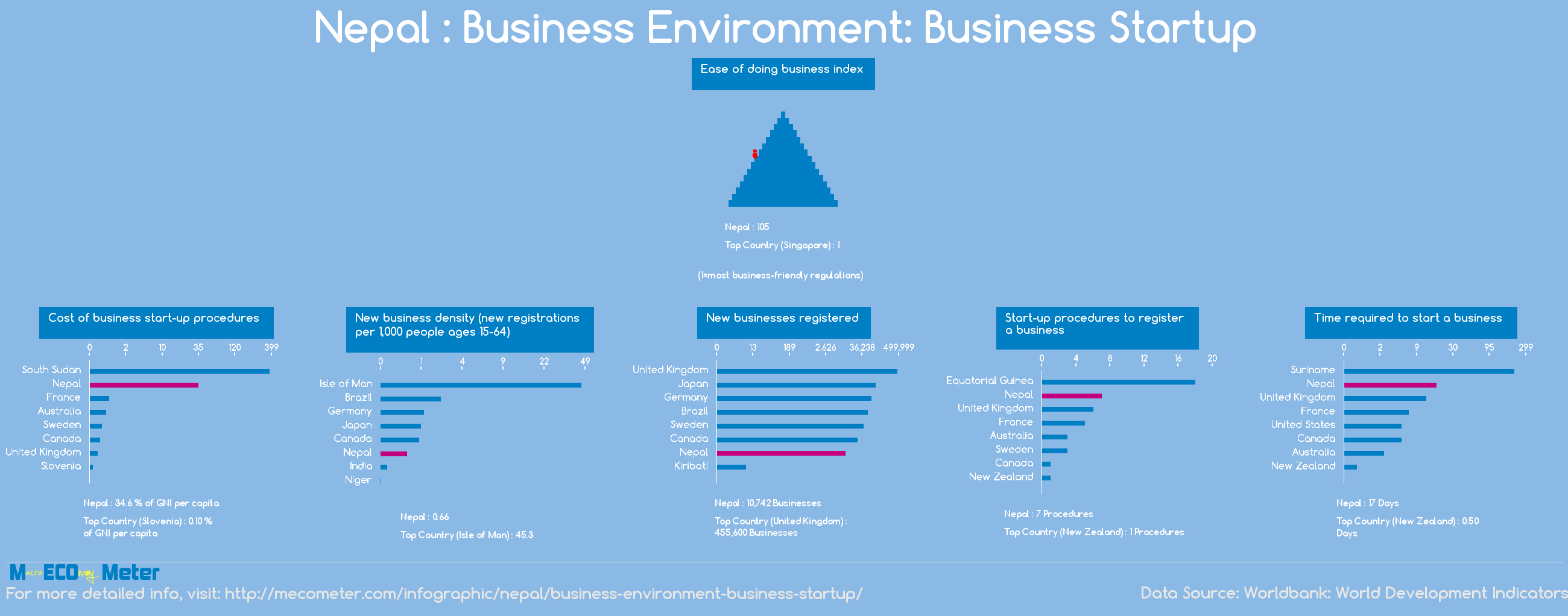 Nepal : Business Environment: Business Startup