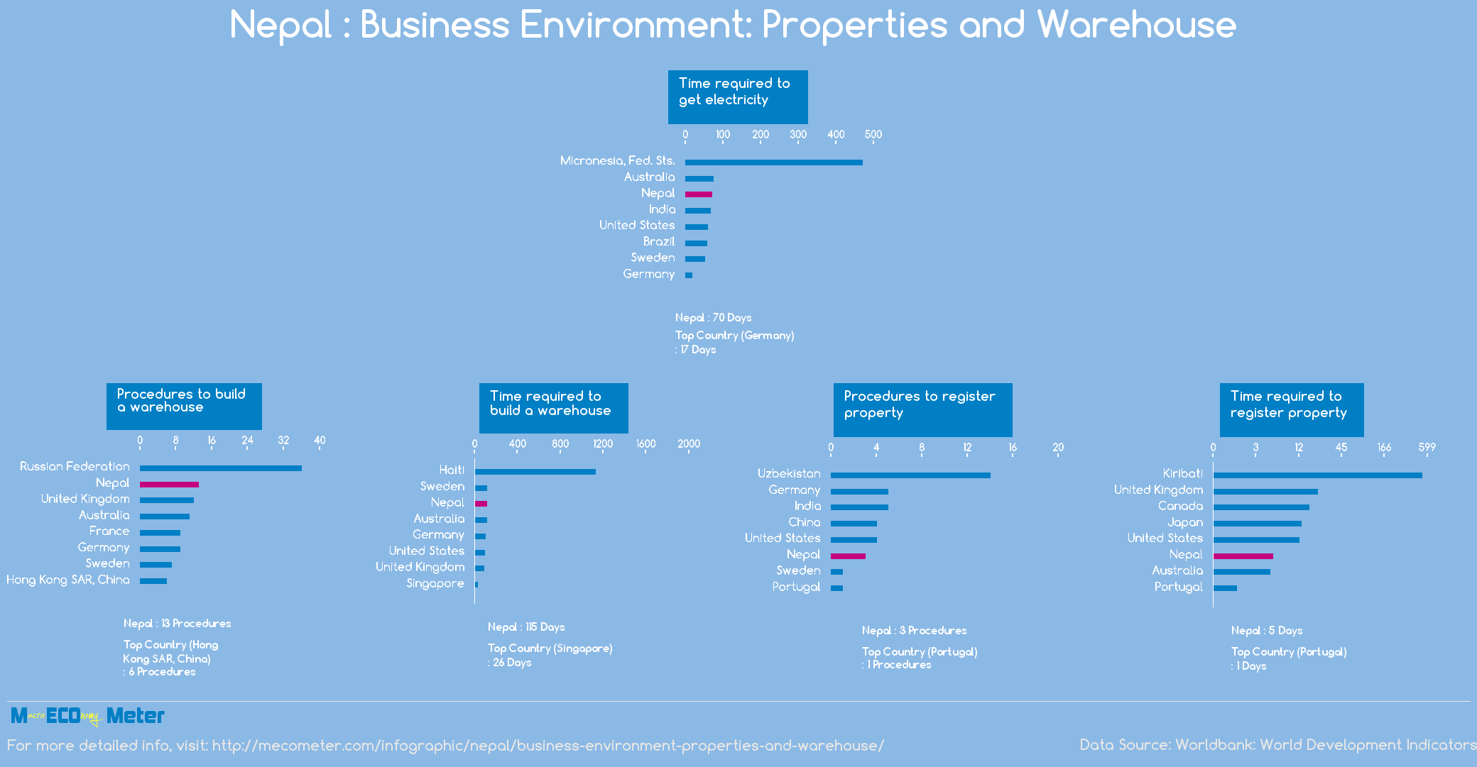 Nepal : Business Environment: Properties and Warehouse