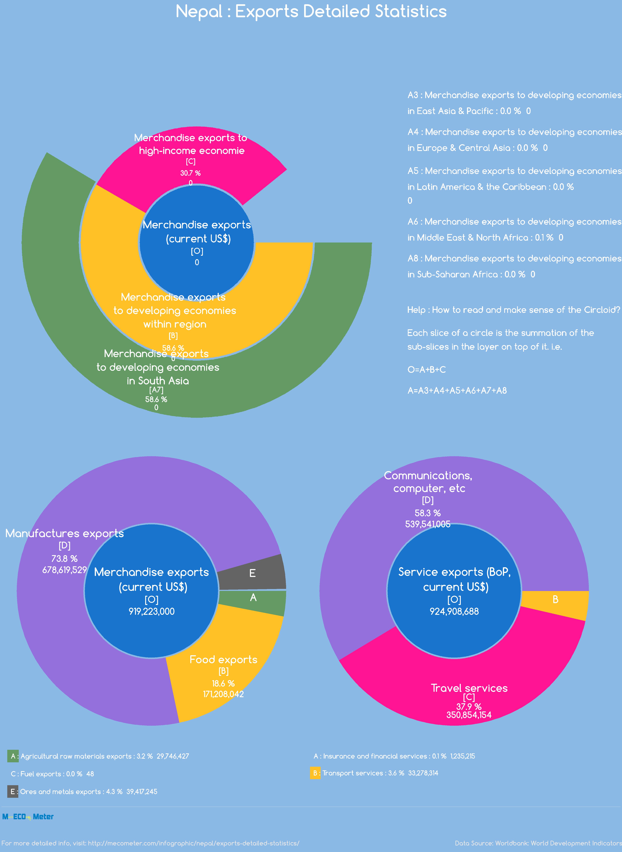 Nepal : Exports Detailed Statistics